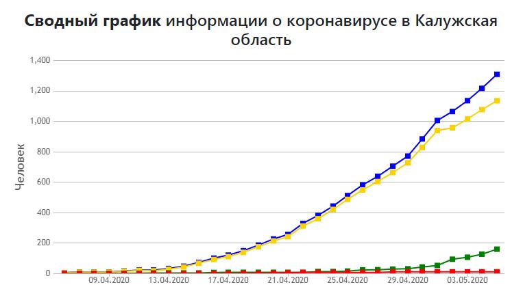 График коронавирус Калужская область